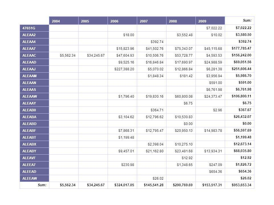 2004. 2005. 2006. 2007. 2008. 2009. Sum: 47651G. $7,022.22. ALEAA2. $18.00. $3,552.48.