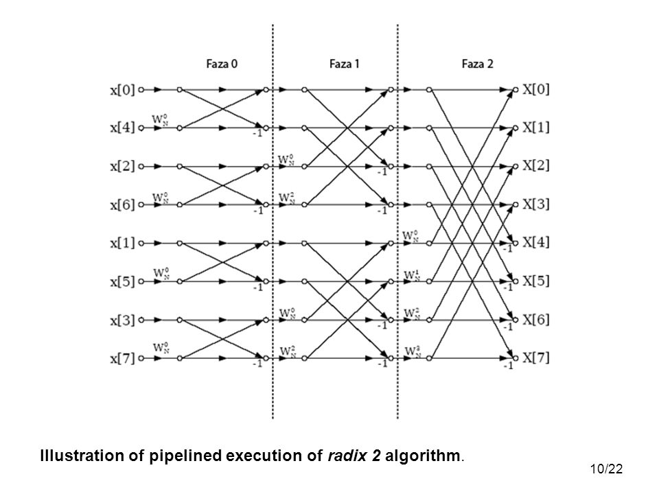 Illustration of pipelined execution of radix 2 algorithm.