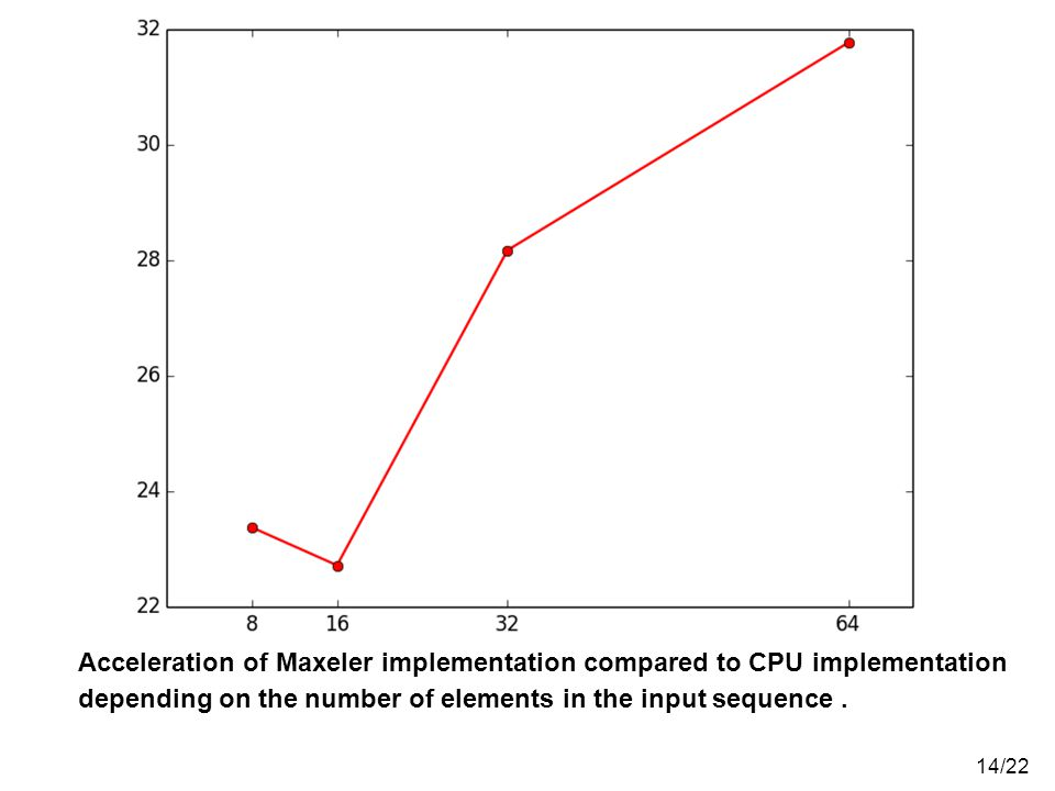 Acceleration of Maxeler implementation compared to CPU implementation depending on the number of elements in the input sequence .