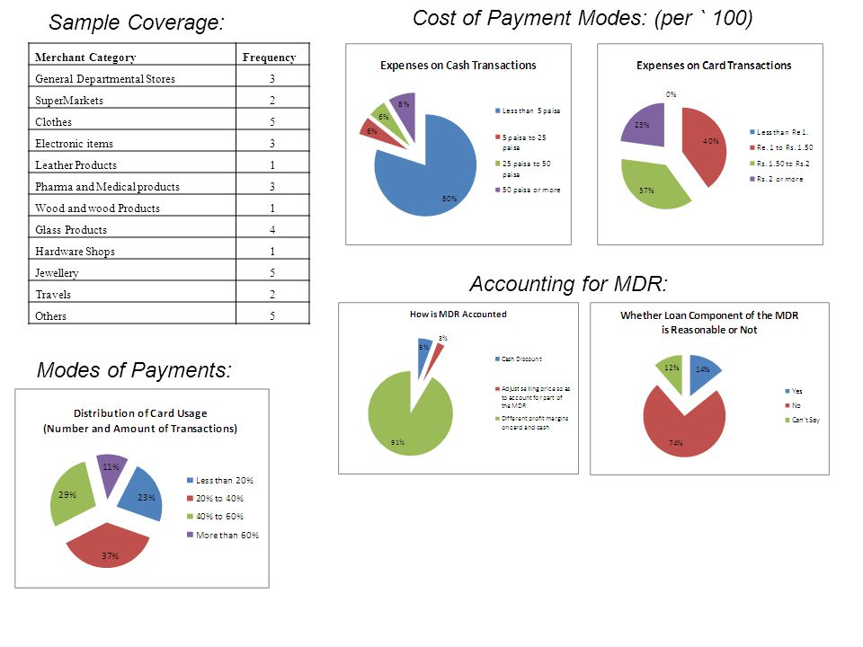 Cost of Payment Modes: (per ` 100)