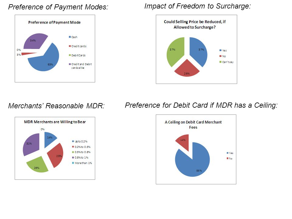 Preference of Payment Modes: