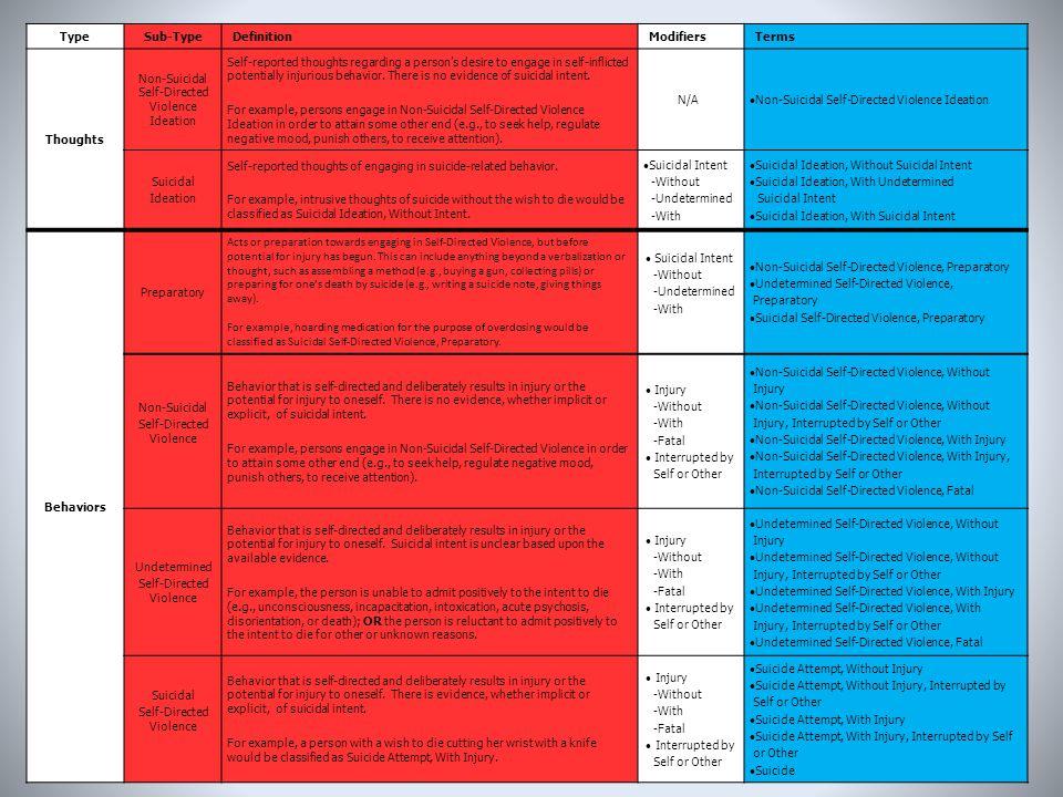 Type Sub-Type Thoughts Behaviors