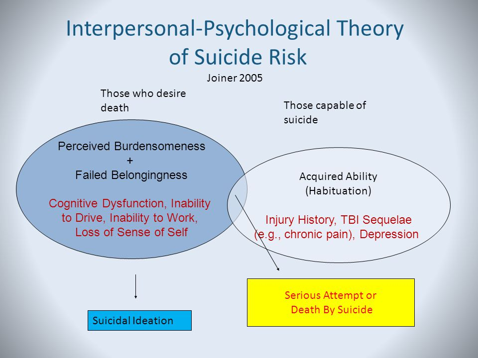 Interpersonal-Psychological Theory of Suicide Risk Joiner 2005
