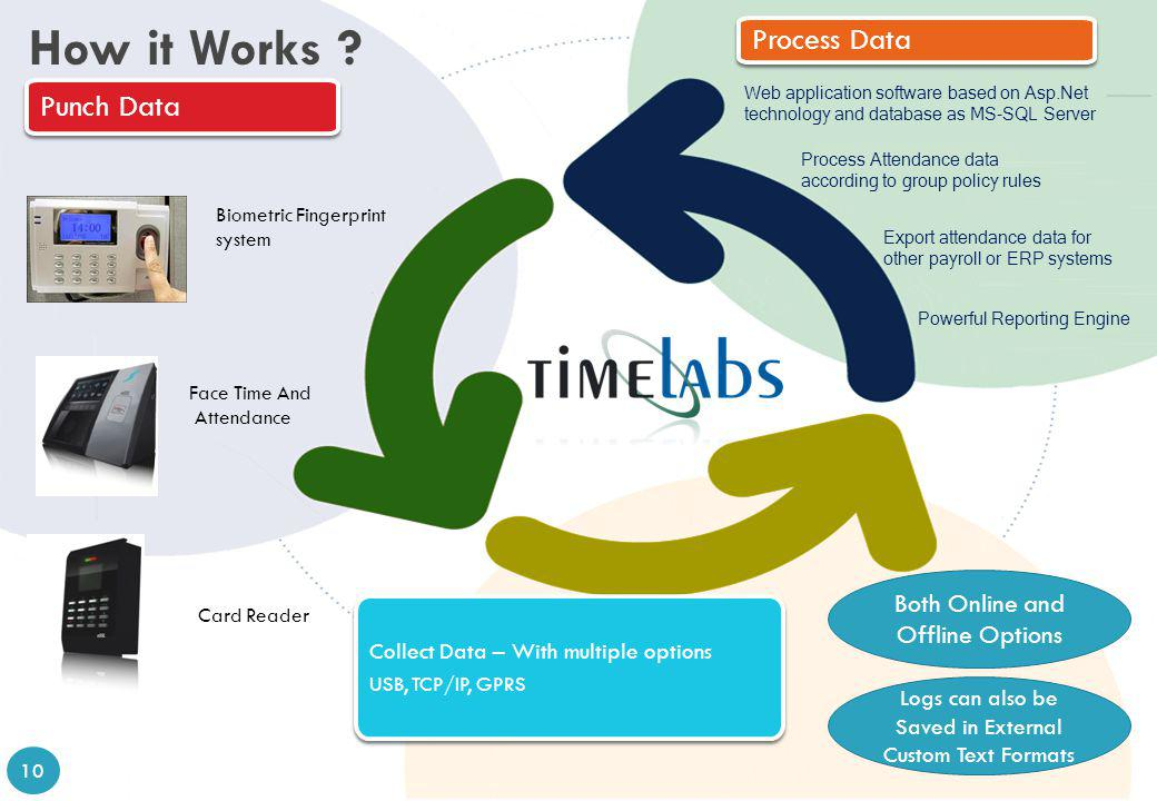 How it Works Process Data Punch Data Both Online and Offline Options