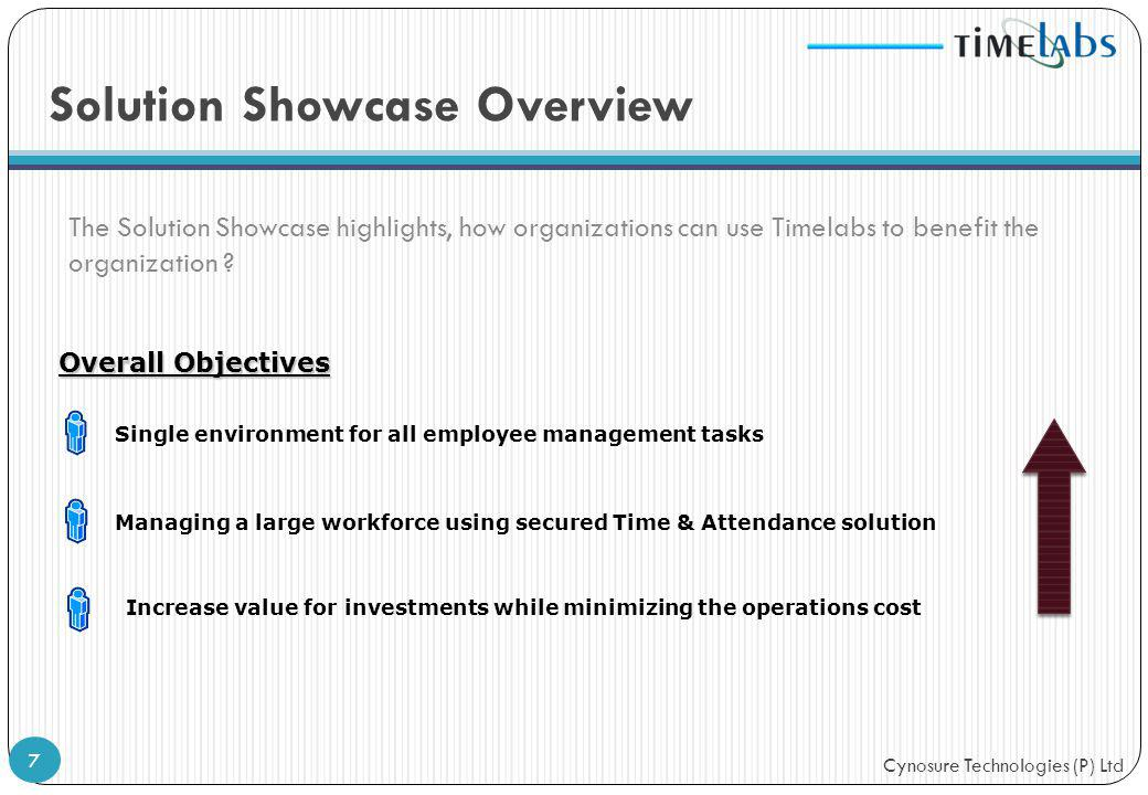 Solution Showcase Overview