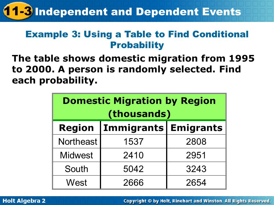 Domestic Migration by Region