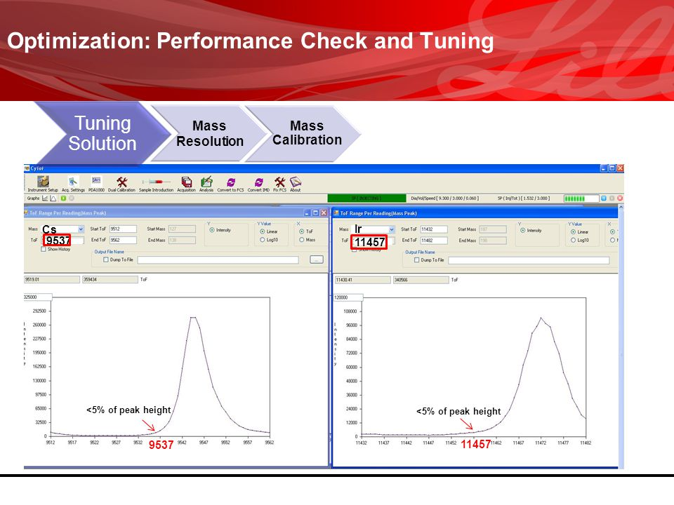 Optimization: Performance Check and Tuning