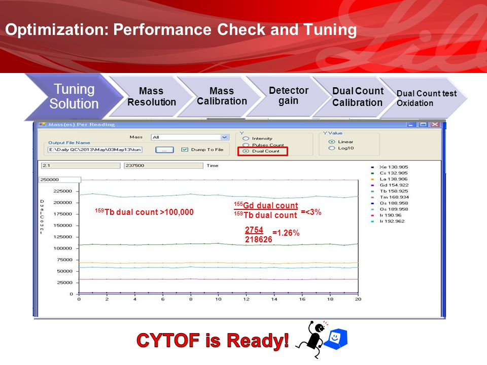 CYTOF is Ready! Optimization: Performance Check and Tuning