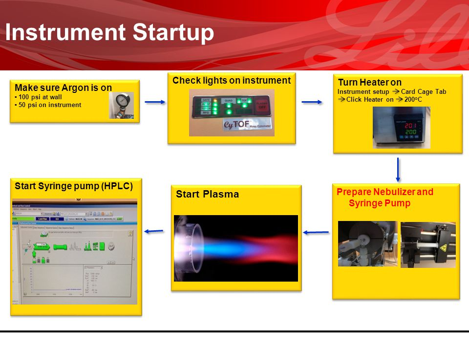 Instrument Startup Start Plasma Check lights on instrument
