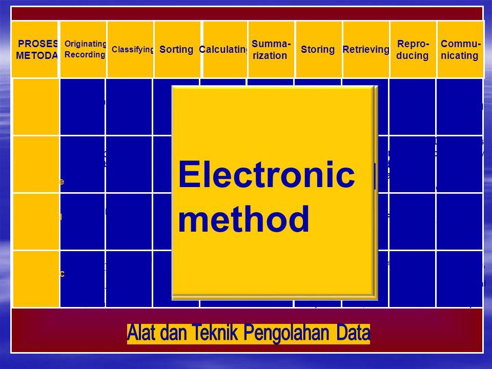 Alat dan Teknik Pengolahan Data