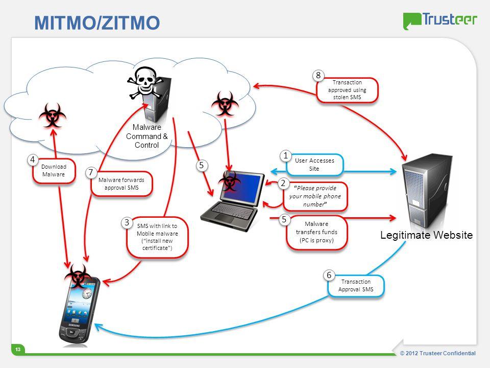 MITMO/ZITMO Legitimate Website 8 1 4 5 7 2 5 3 6