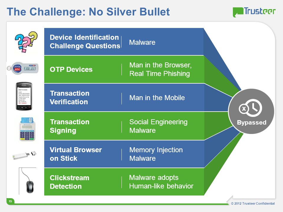 The Challenge: No Silver Bullet