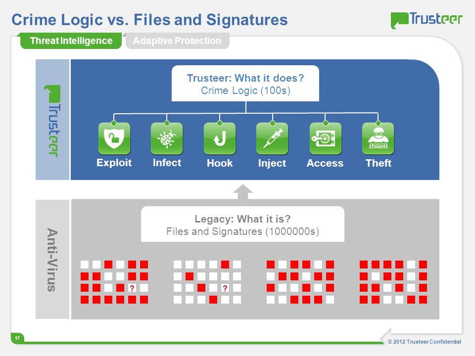 Crime Logic vs. Files and Signatures