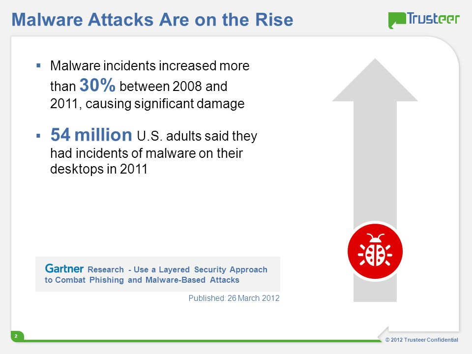 Malware Attacks Are on the Rise