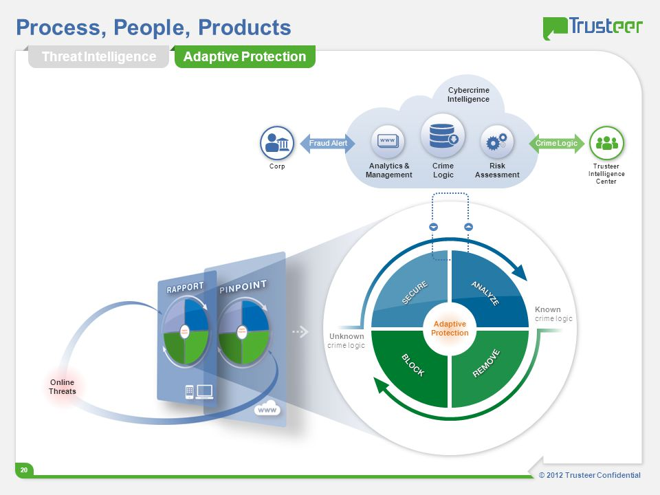 Process, People, Products