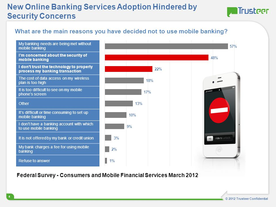 New Online Banking Services Adoption Hindered by Security Concerns