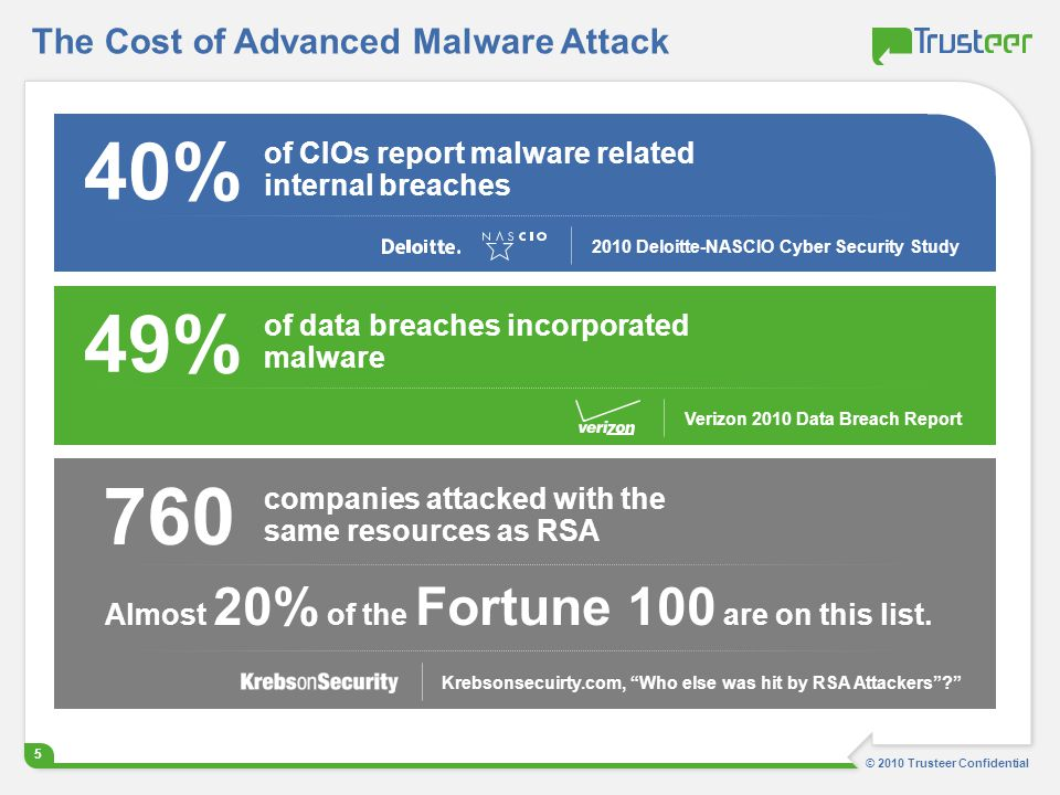 The Cost of Advanced Malware Attack