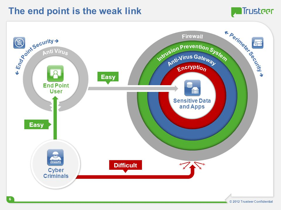The end point is the weak link