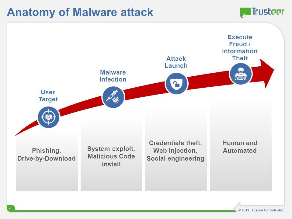 Anatomy of Malware attack