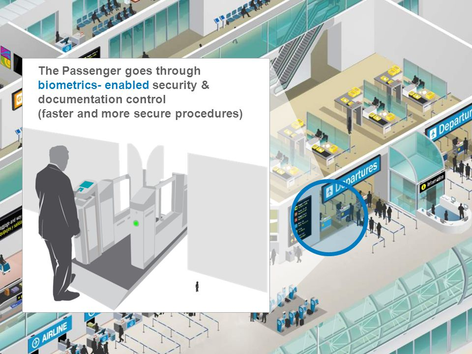 The Passenger goes through biometrics- enabled security & documentation control (faster and more secure procedures)