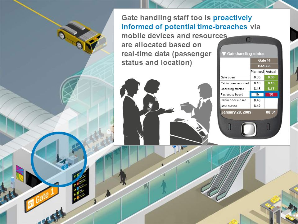 Gate handling staff too is proactively informed of potential time-breaches via mobile devices and resources are allocated based on real-time data (passenger status and location)
