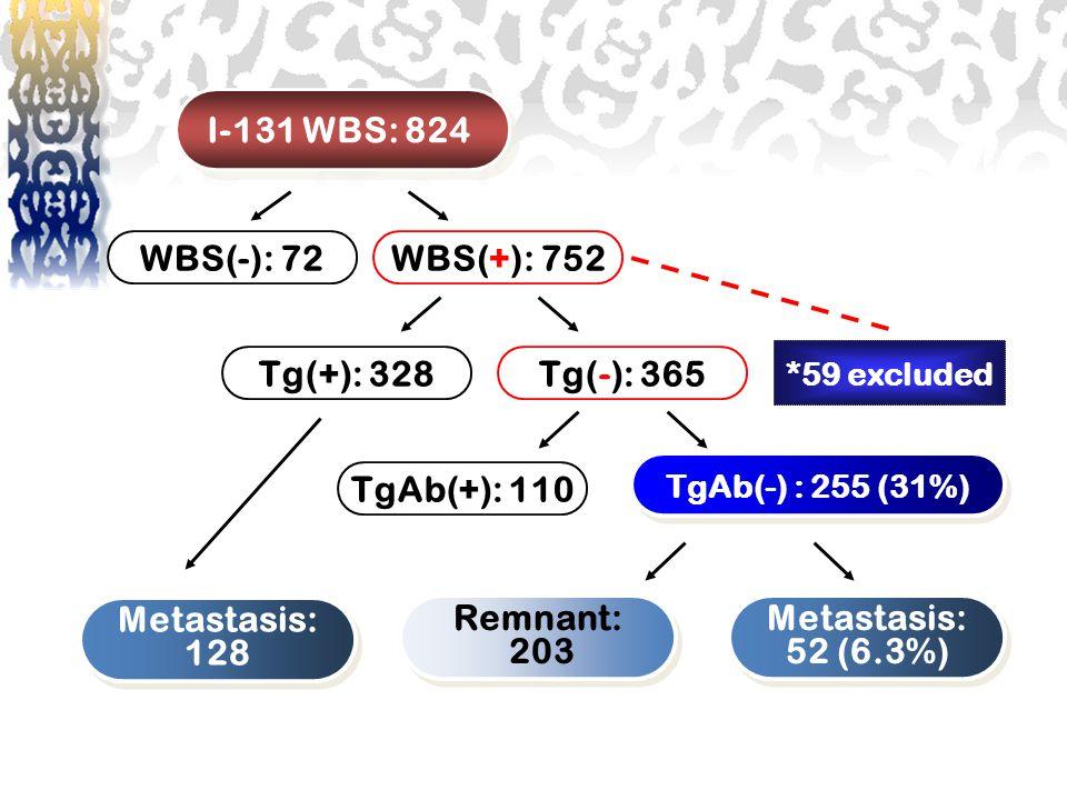 I-131 WBS: 824 WBS(-): 72 WBS(+): 752 Tg(+): 328 Tg(-): 365