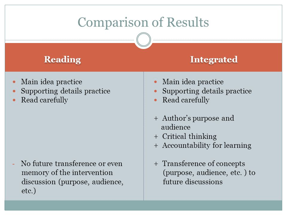 Comparison of Results Reading Integrated Main idea practice