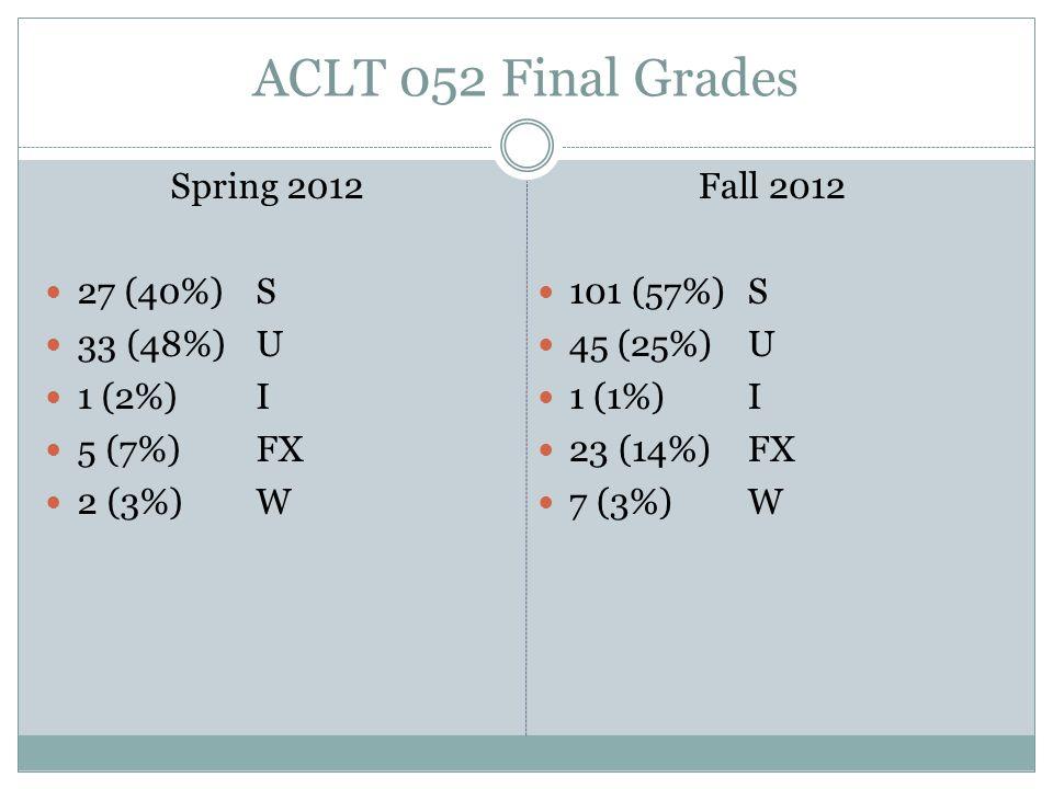 ACLT 052 Final Grades Spring 2012 27 (40%) S 33 (48%) U 1 (2%) I