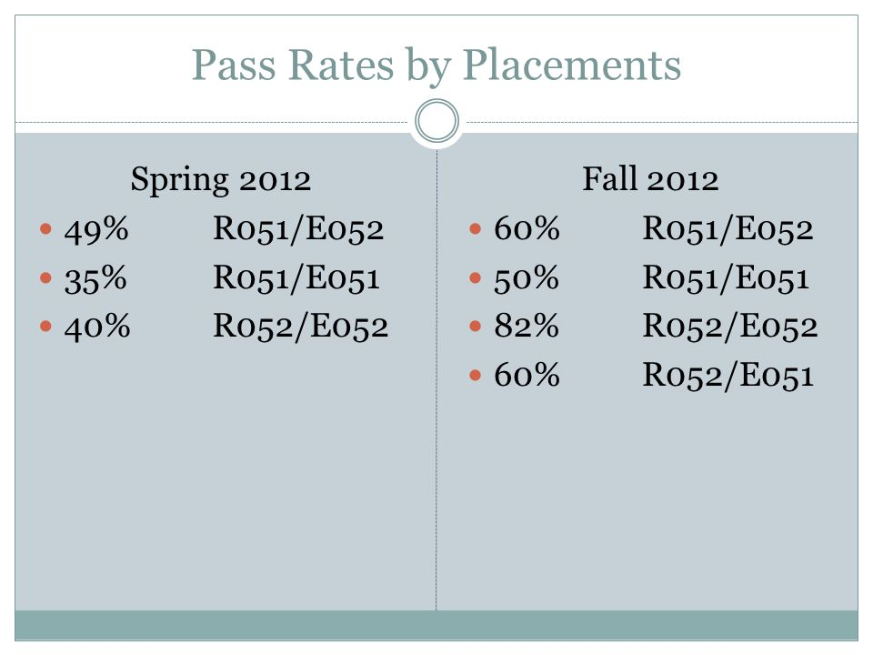 Pass Rates by Placements