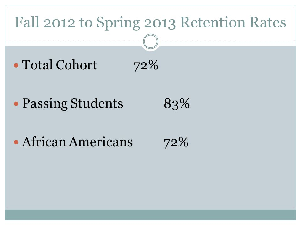 Fall 2012 to Spring 2013 Retention Rates