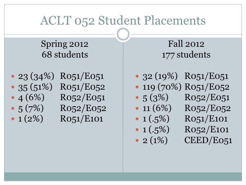ACLT 052 Student Placements