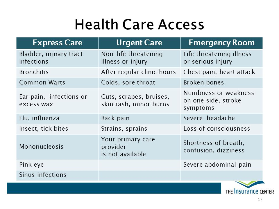 Health Care Access Express Care Urgent Care Emergency Room