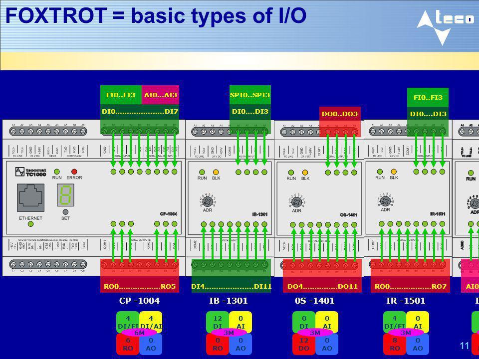 FOXTROT = basic types of I/O