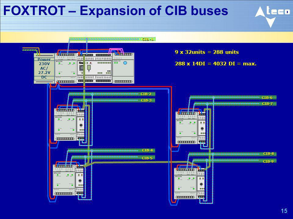 FOXTROT – Expansion of CIB buses