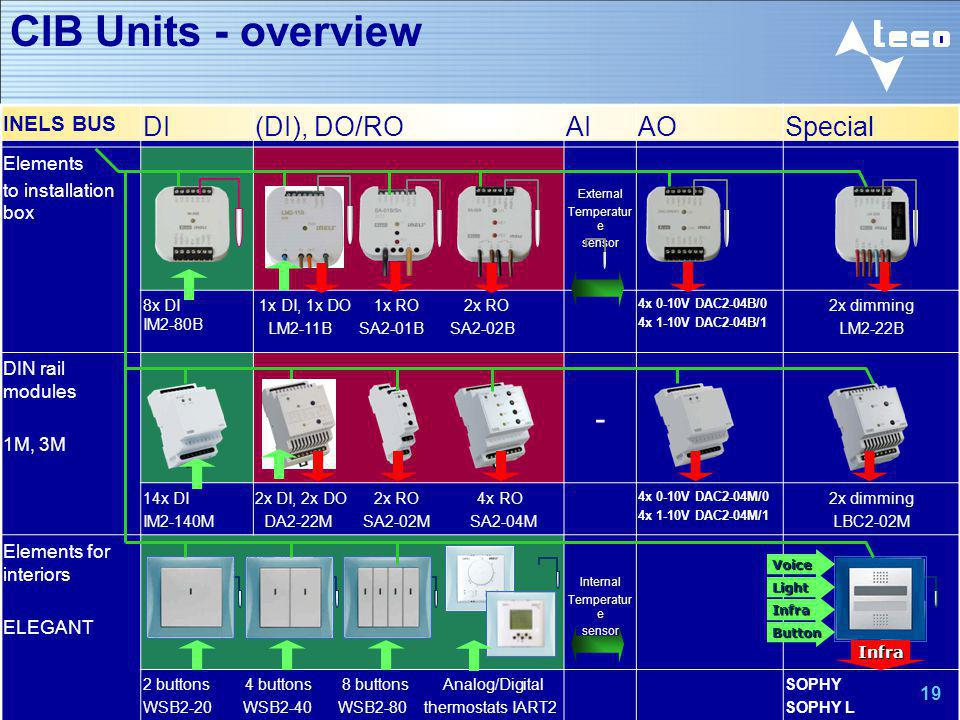 CIB Units - overview - DI (DI), DO/RO AI AO Special INELS BUS Elements