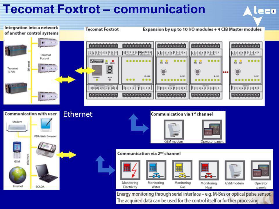 Tecomat Foxtrot – communication