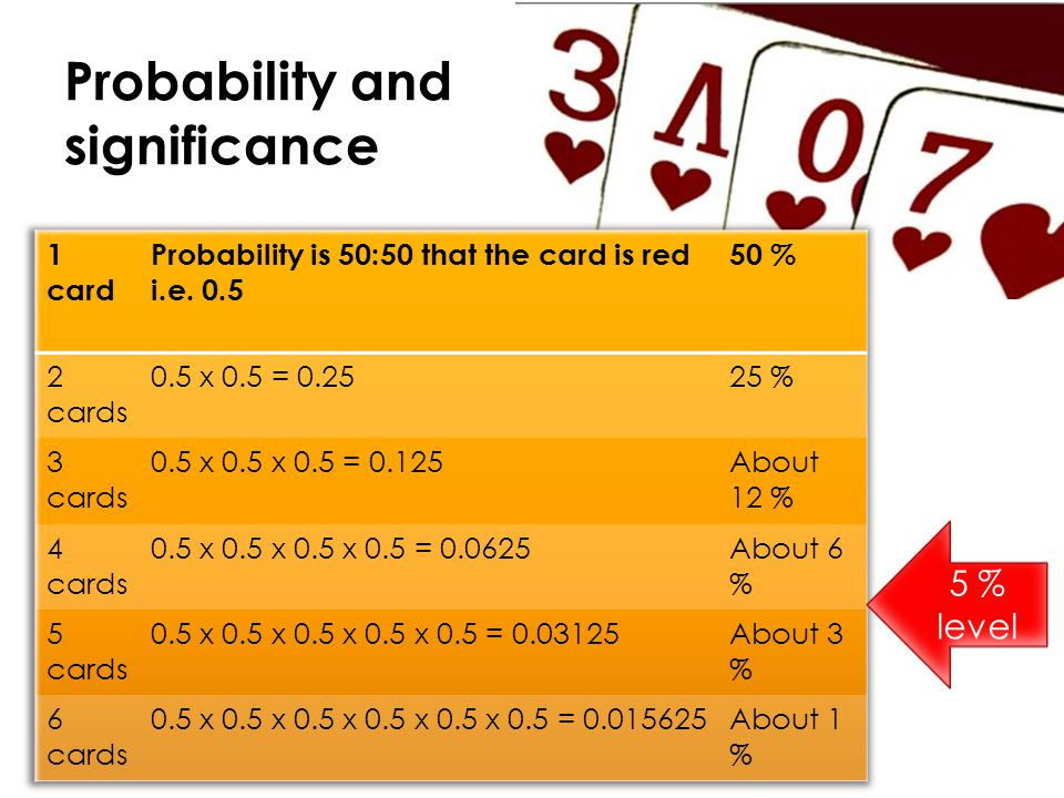 Probability and significance