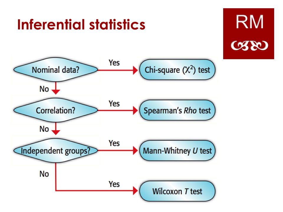 RM ab Inferential statistics