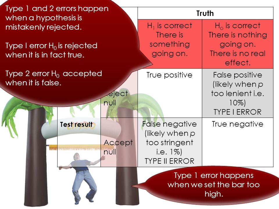 Type 1 and 2 errors happen when a hypothesis is mistakenly rejected.