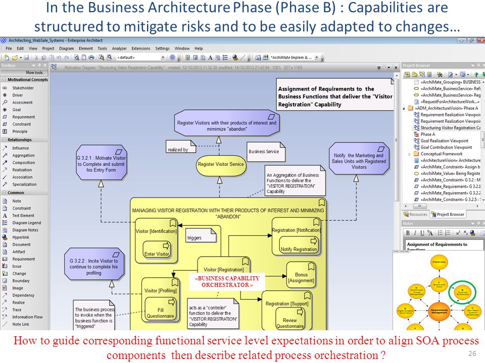 «BUSINESS CAPABILITY ORCHESTRATOR »