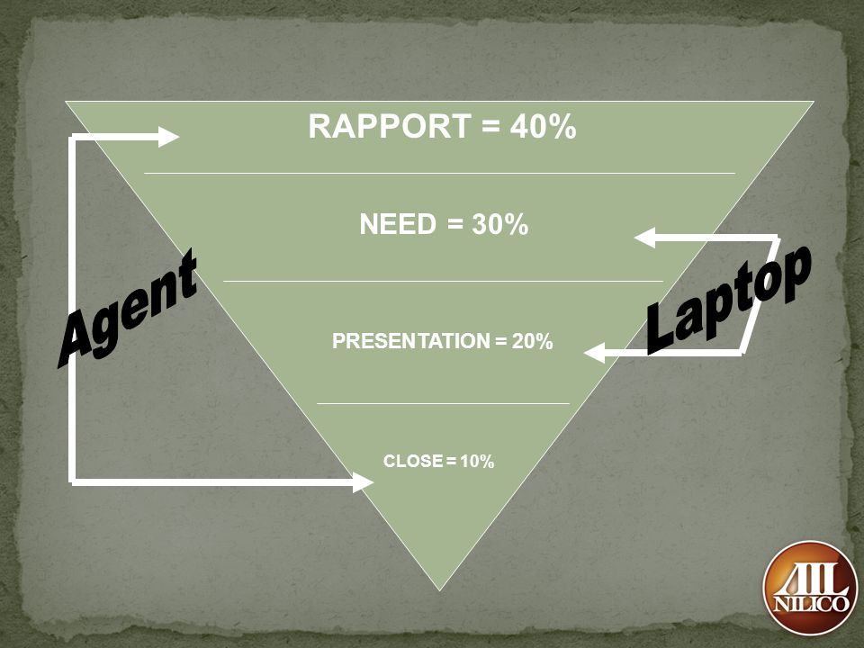 RAPPORT = 40% NEED = 30% Laptop Agent PRESENTATION = 20% CLOSE = 10%