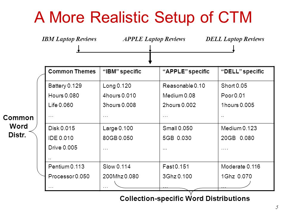 A More Realistic Setup of CTM