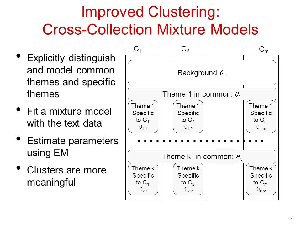 Improved Clustering: Cross-Collection Mixture Models