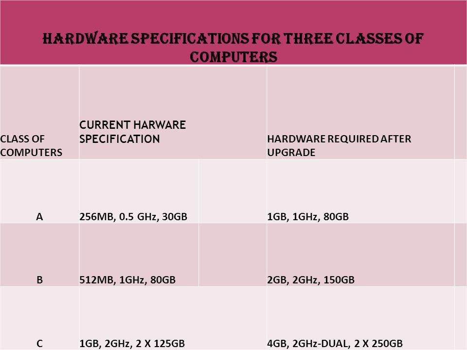 HARDWARE SPECIFICATIONS FOR THREE CLASSES OF COMPUTERS