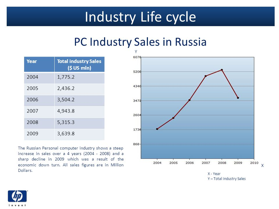 PC Industry Sales in Russia