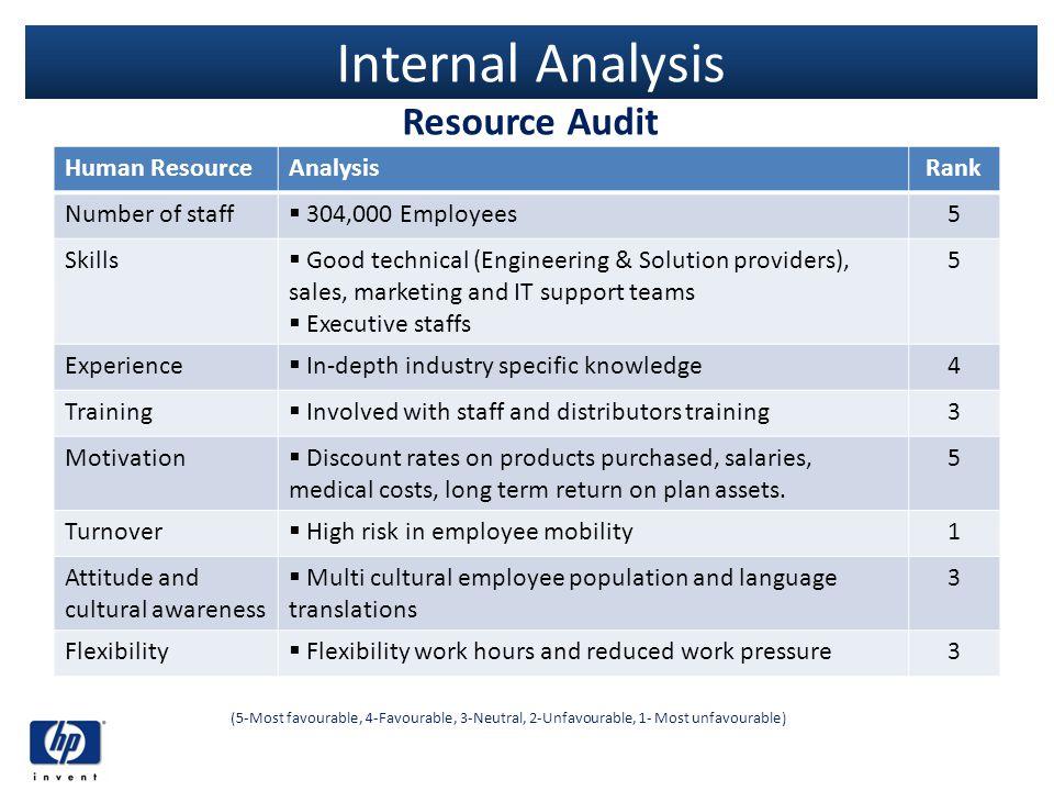 Internal Analysis Resource Audit Human Resource Analysis Rank