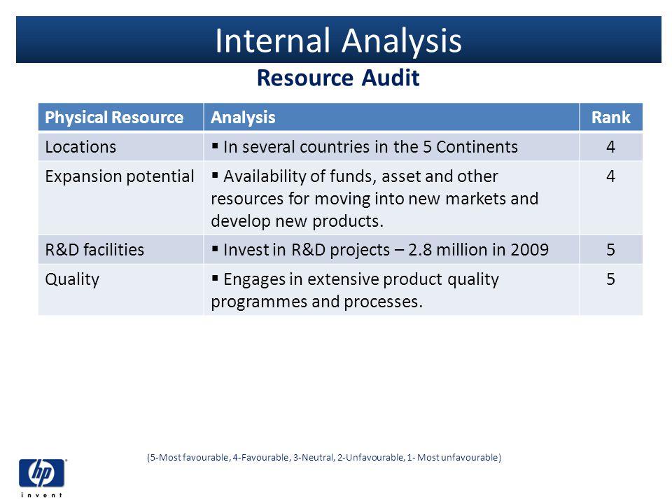 Internal Analysis Resource Audit Physical Resource Analysis Rank