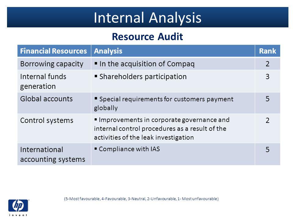 Internal Analysis Resource Audit Financial Resources Analysis Rank