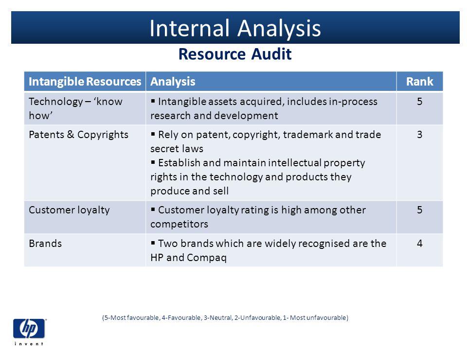 Internal Analysis Resource Audit Intangible Resources Analysis Rank