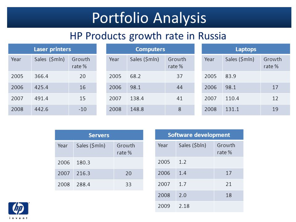 HP Products growth rate in Russia
